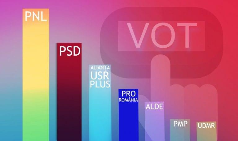 Sondaj IMAS: PNL și PSD au crescut în fața alegătorilor