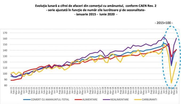 Economia României își revine