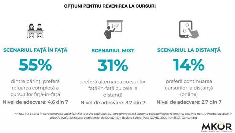 """Studiu: 55% dintre părinți doresc revenirea la cursurile """"față în față"""", iar 31% optează pentru sistemul hibrid"""
