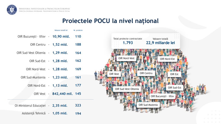 Situația proiectelor POCU 2014-2020 la nivel național